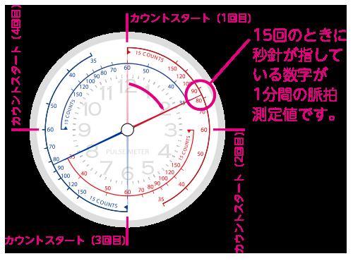 日本製高機能ユニバーサルデザイン チタン製ナースウォッチ